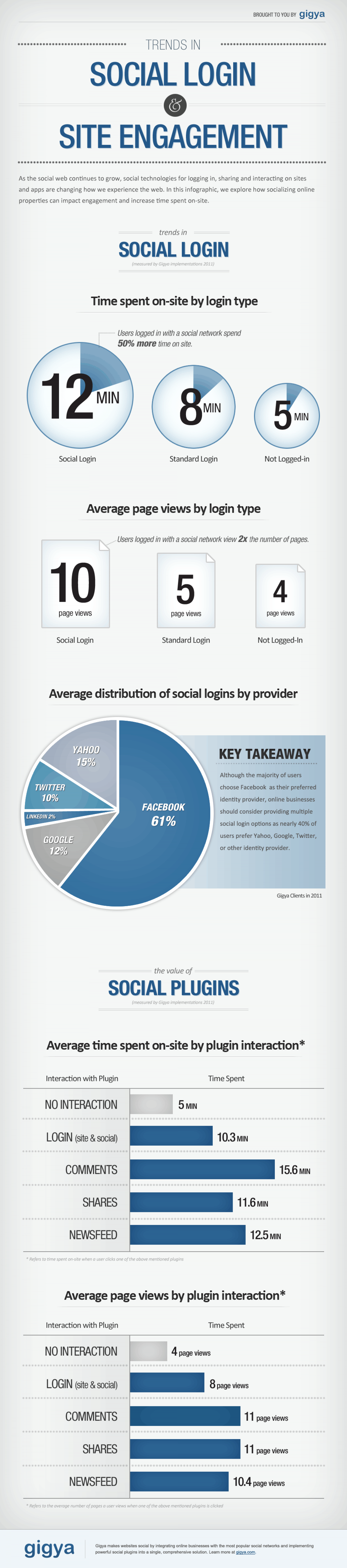 Value of Social Infrastructure Infographic