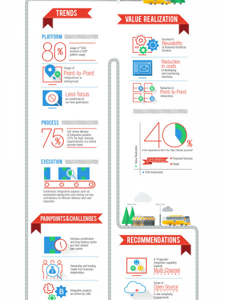 Value Realization of Service Oriented Architecture – Is it a Fact or Fiction?  Infographic