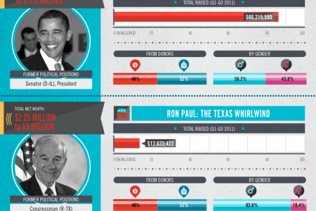 Value Vote: How Much Are The 2012 Presidential Candidates Worth? Infographic