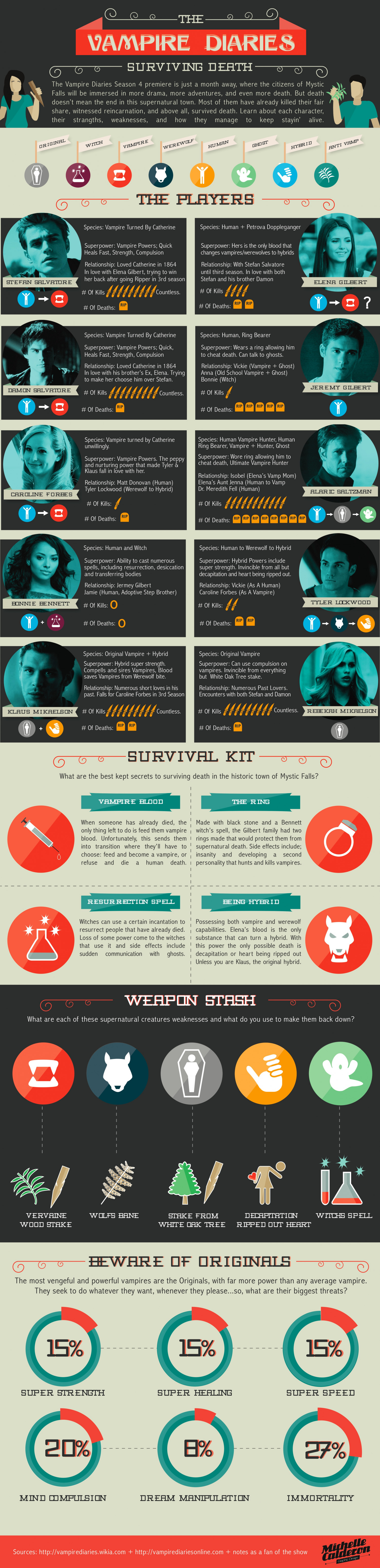 Vampire Diaries: Surviving Death Infographic