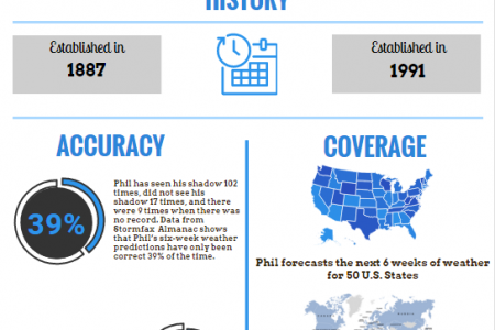 VantagePoint Software Groundhog Day Infographic Infographic