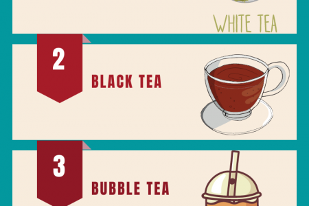 Various Type Of Tea Drinks That Anyone Can Try Infographic