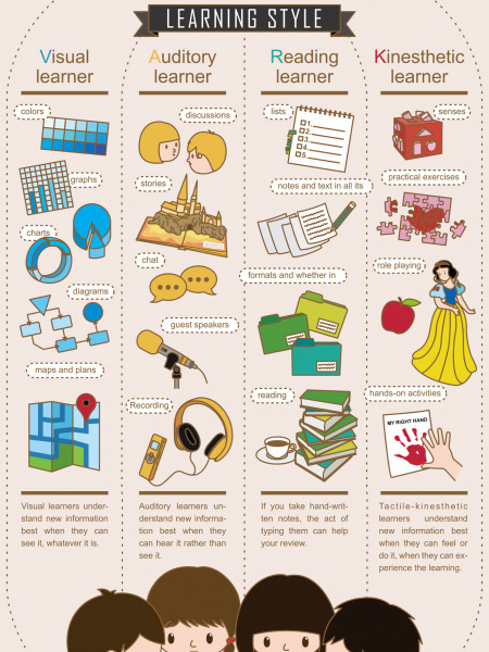 VARK learning style_Taiwan Infographic