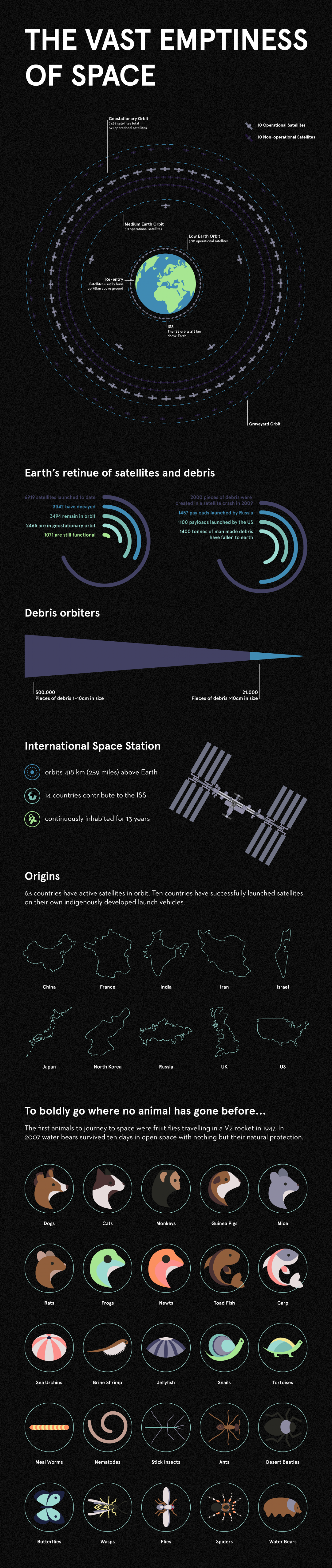 Vast Emptiness of Space Infographic