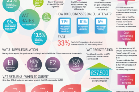 VAT in Ireland Infographic