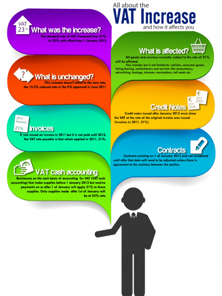 All About VAT Increase Infographic