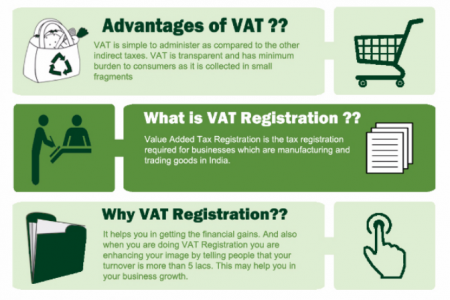 VAT Registration Infographic