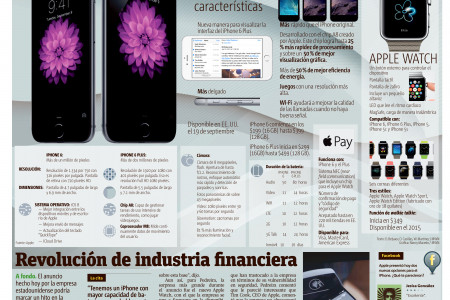 Ve la luz el iPhone 6  Infographic