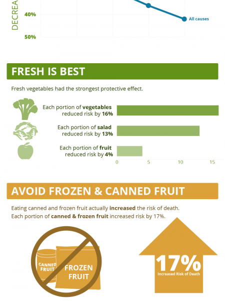 Vegetables & Fruit The Best Medicine Infographic