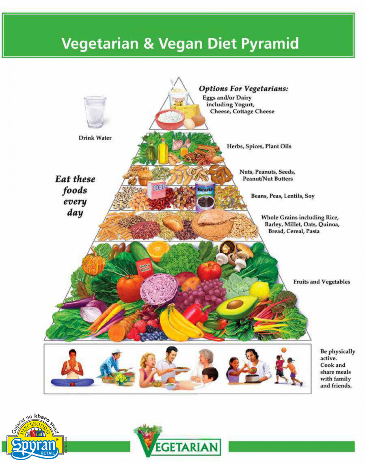 Vegetarian & Vegan Diet Pyramid Infographic