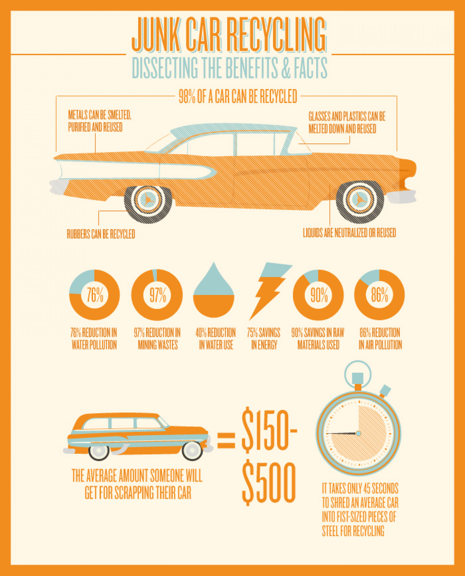 Vehicle take back Infographic