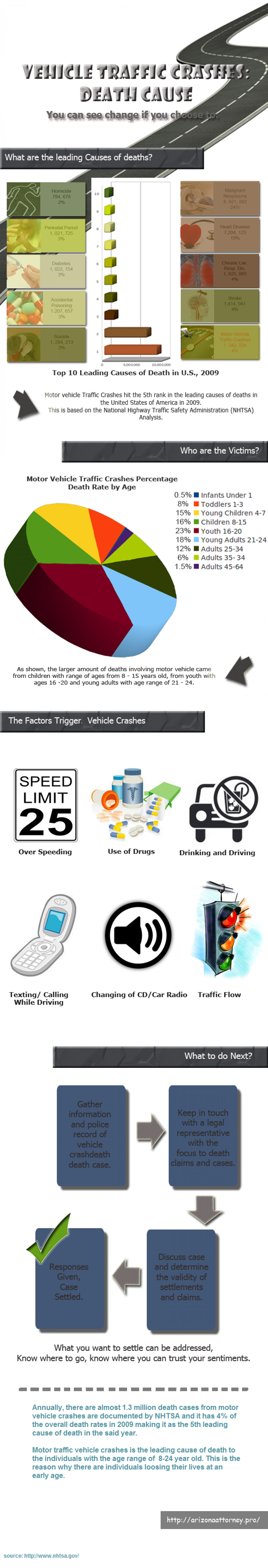 Vehicle Traffic Crashes: Death Cause (Infographic) Infographic