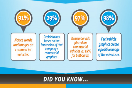 Vehicle Wraps Give You The Attention You Deserve Infographic