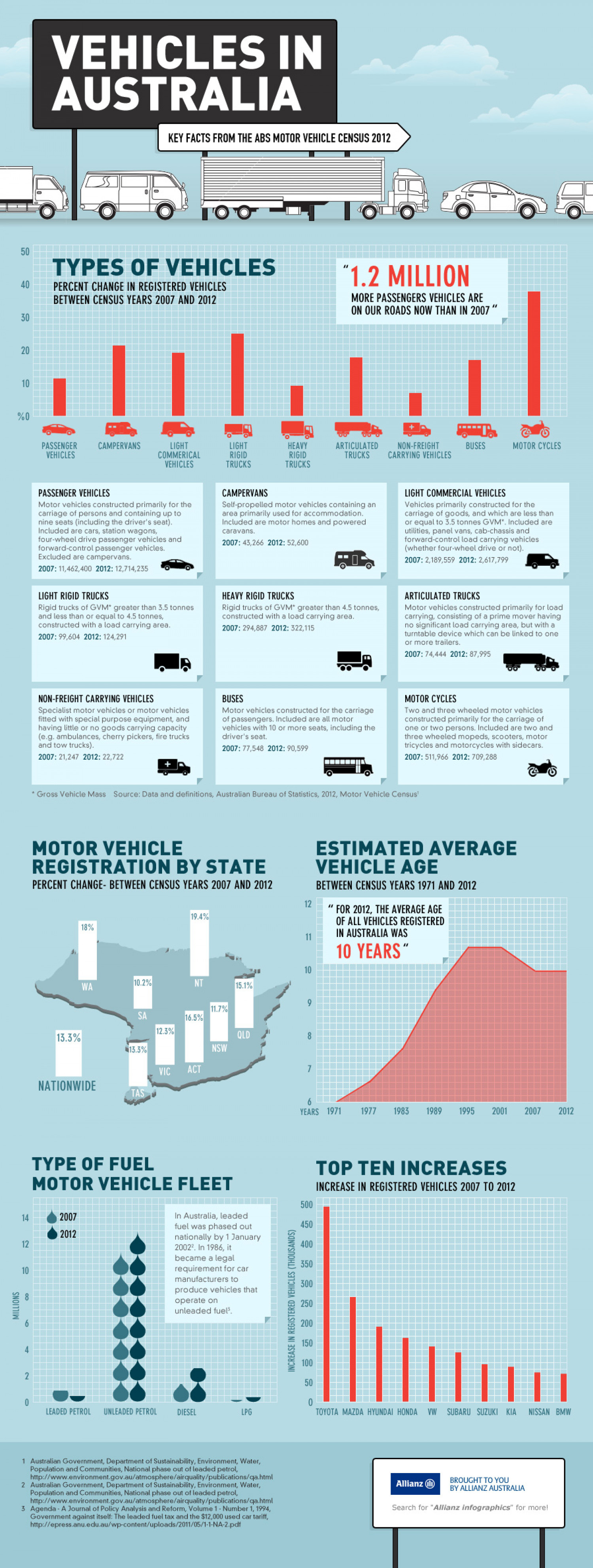 Vehicles in Australia Infographic