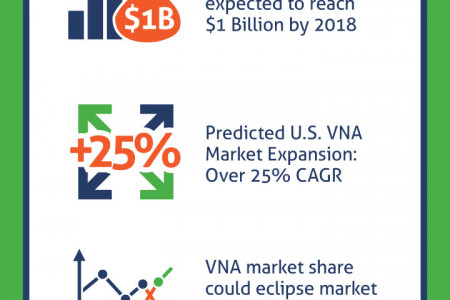 Vendor Neutral Archive (VNA) Market Predictions Infographic