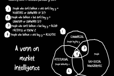 Venn on Market Intelligence Infographic