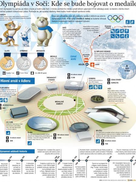 Venues of the Sochi 2014 Winter Olympics Infographic