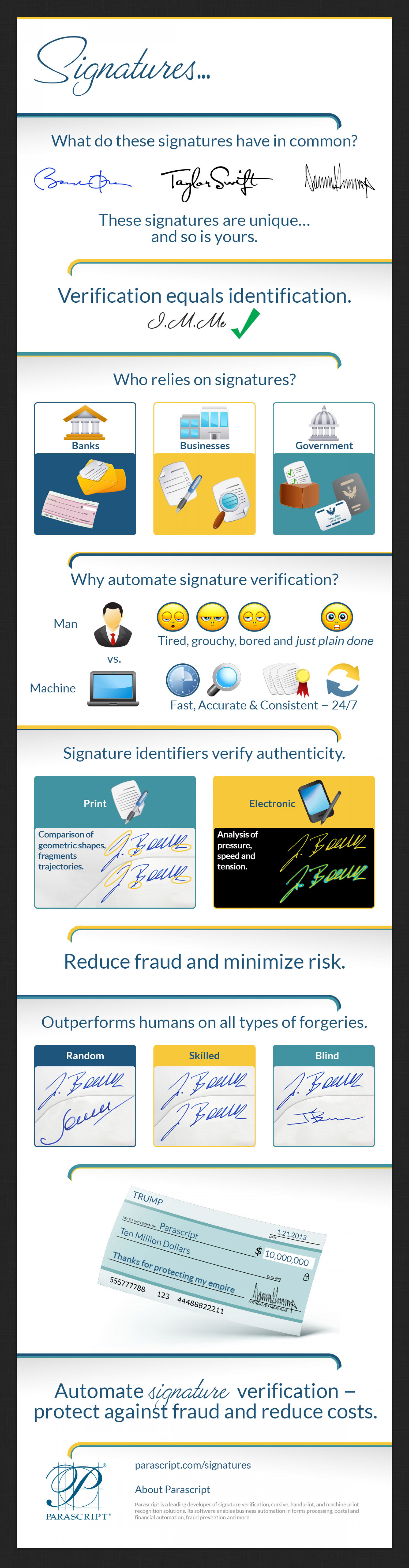Verifying Signatures Infographic