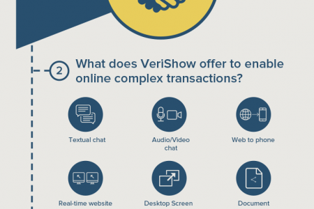 VeriShow lets complex transactions move online Infographic