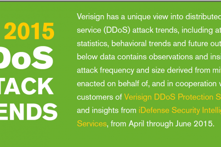 Verisign DDoS Trends Report - Q2 2015 Infographic