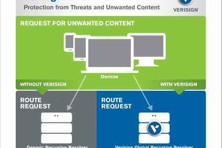 VERISIGN DNS FIREWALL Infographic