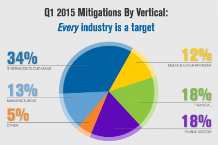 Verisign Q12015 DDoS Trends Infographic