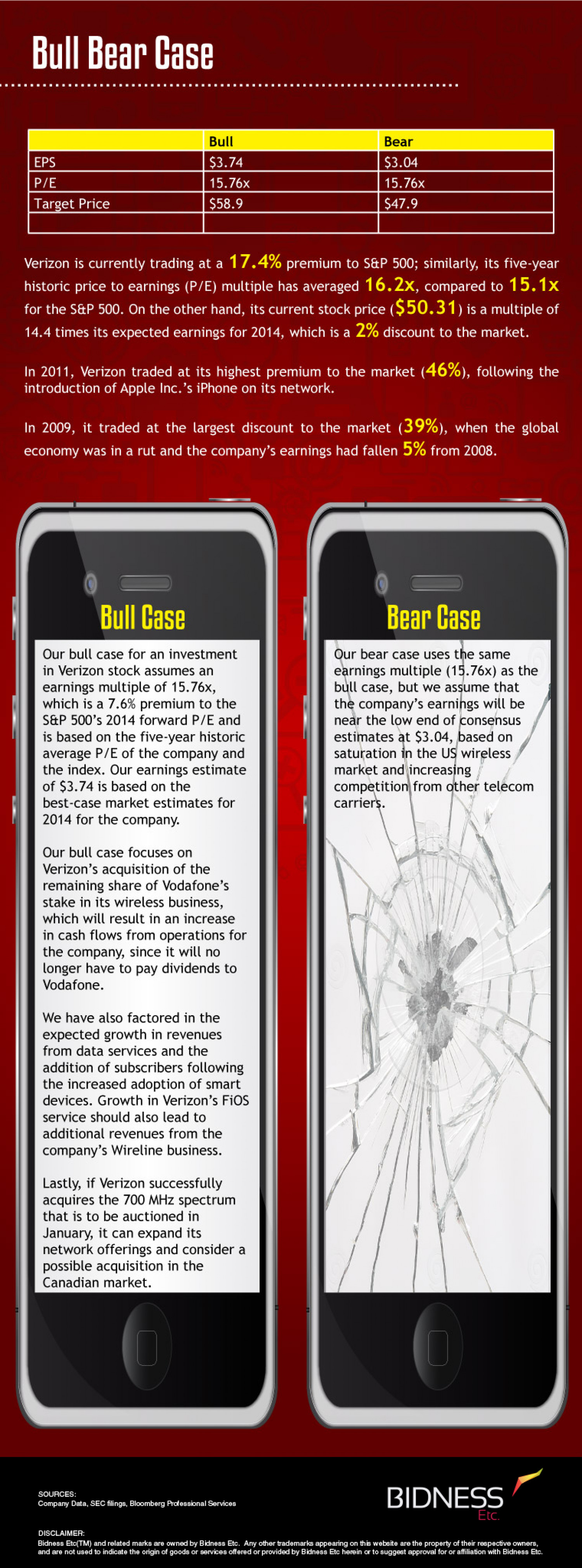 Verizon (VZ) Bull Bear Case Infographic
