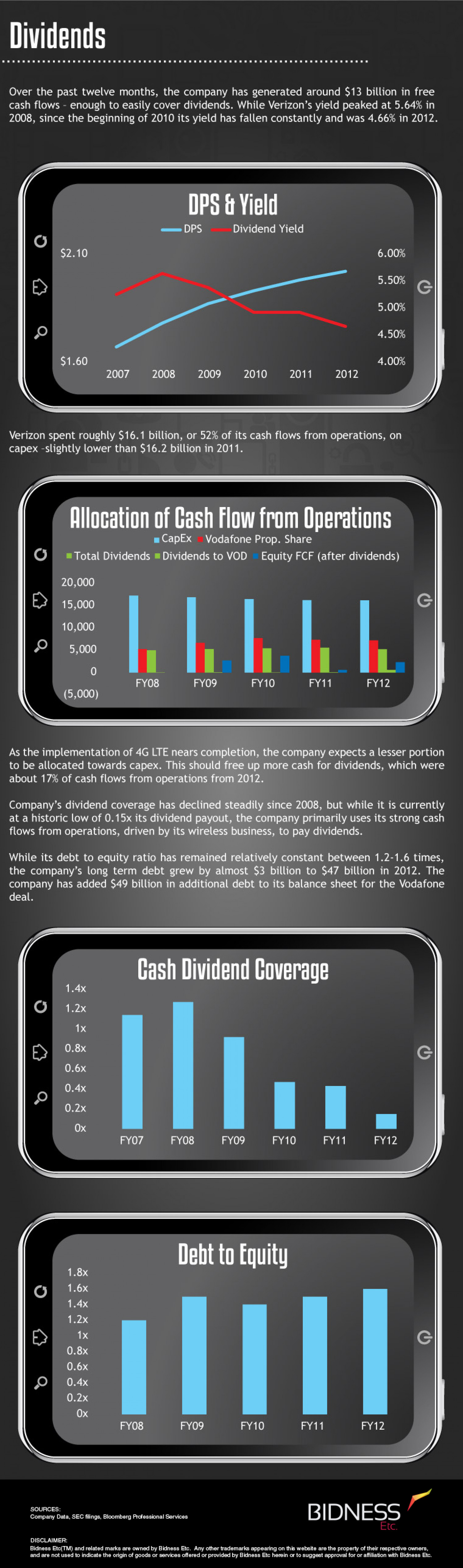 Verizon (VZ) Dividends Infographic