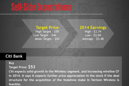 Verizon (VZ) Sell-Side Expectations Infographic