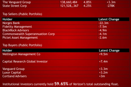 Verizon (VZ) Shareholder Activity Infographic