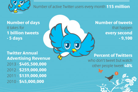 Very Interesting Facts About Twitter: Infographic Infographic
