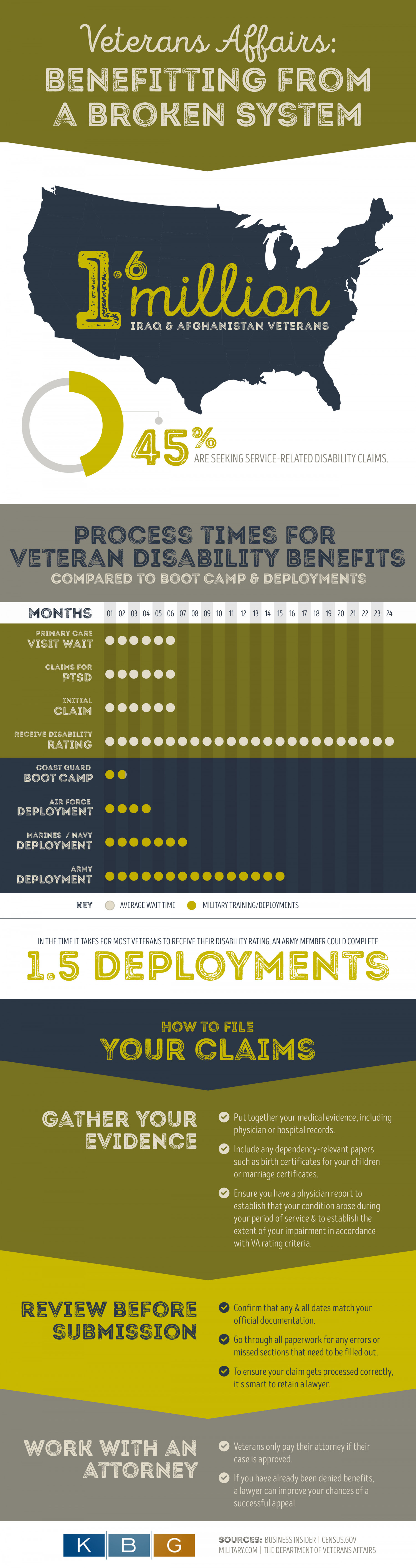 Veterans' Affairs: Benefitting from a Broken System Infographic