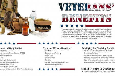 Veterans' Benefits Infographic