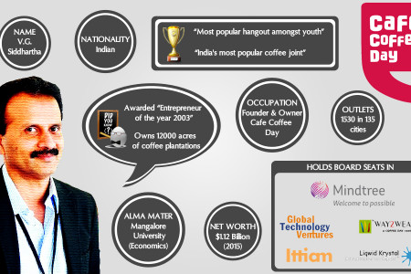 V.G.Siddhartha - Founder and Owner of Cafe Coffee Day Infographic