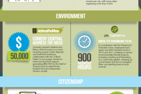 Viacommunity: A Look at Viacom's Community Efforts Infographic
