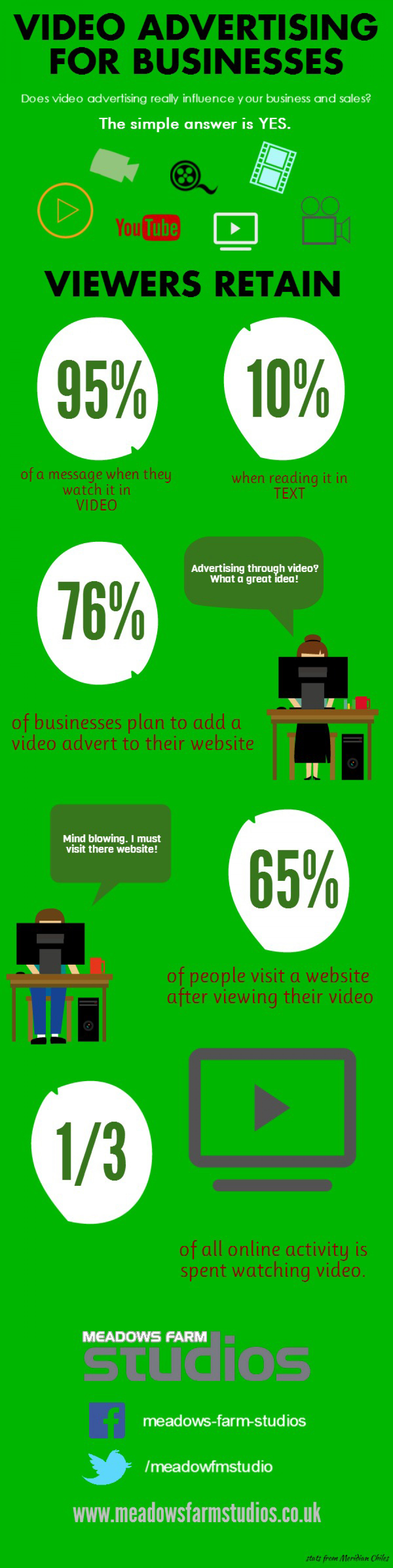 Video Advertising For Businesses Infographic