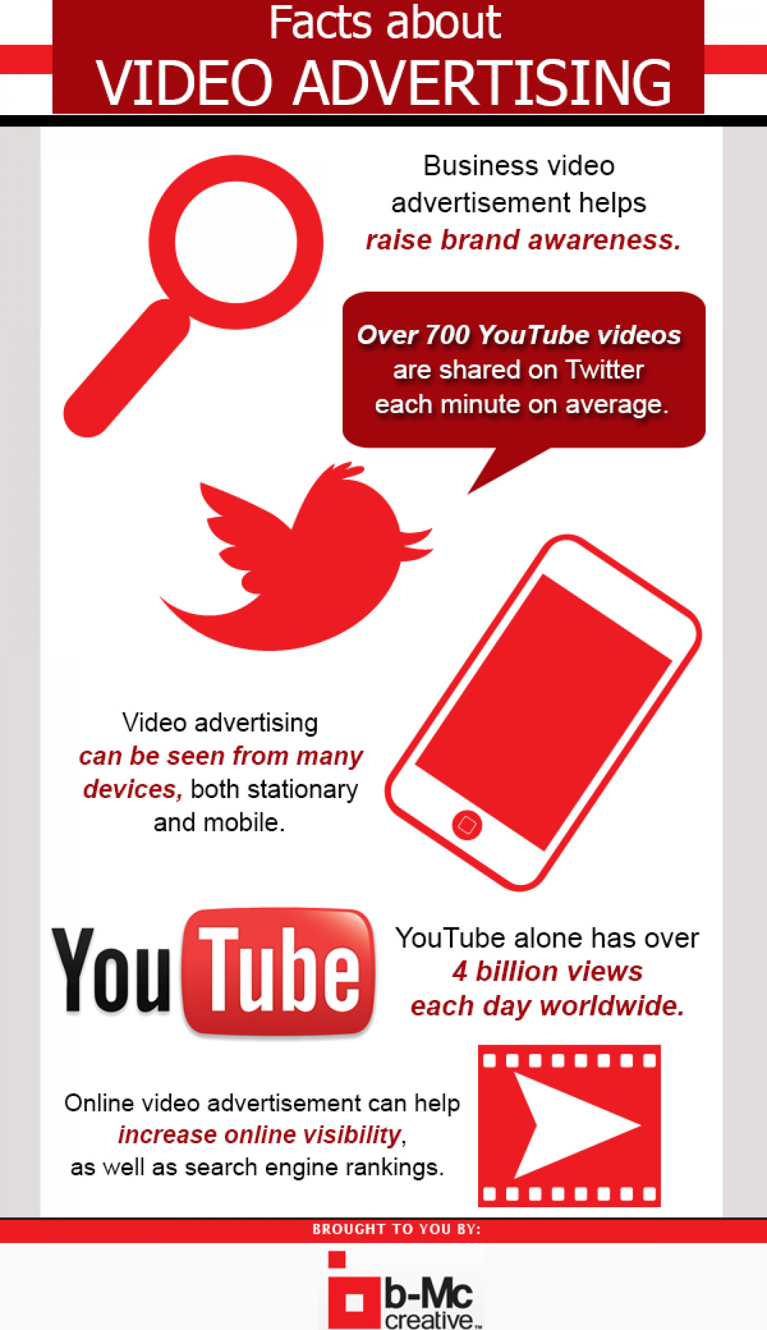 Video advertising infographic