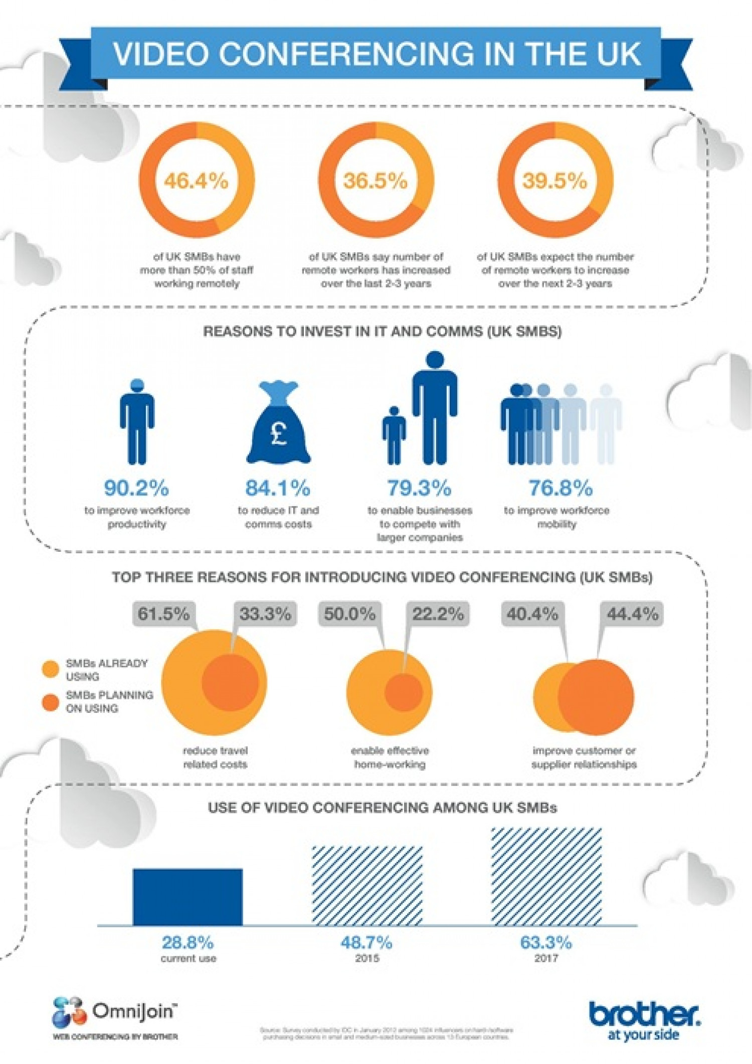 Video Conferencing in the UK Infographic