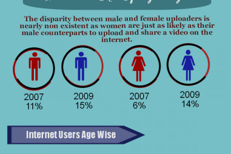 Video Downloaders & Uploaders in 2007-2009 Infographic