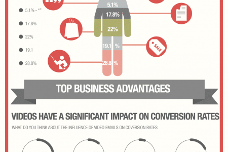 Video Email marketing Infographic