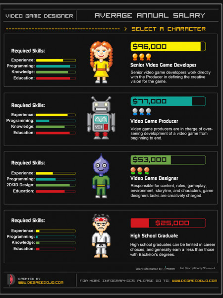 Video Game Designer Annual Average Salary  Infographic