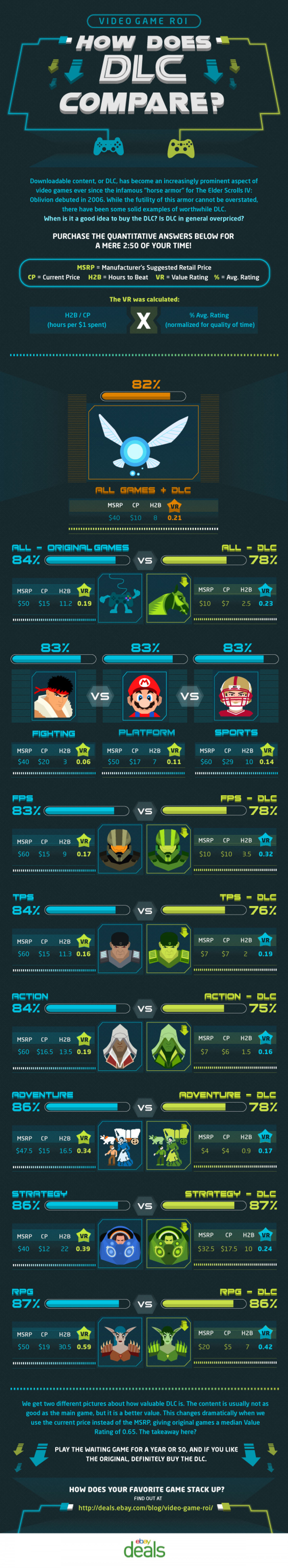 Video Game DLC ROI Infographic