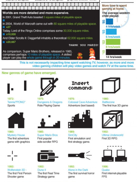 Video Game Evolution Infographic