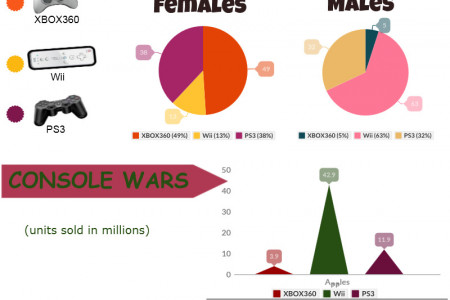 Video Game Statistics Infographic