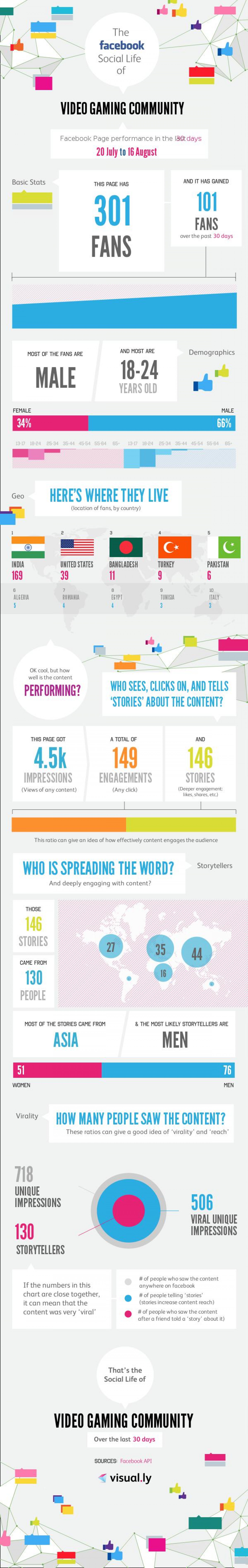 Video Gaming Community Infographic