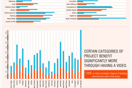 Video increases Kickstarter project success by 85% Infographic