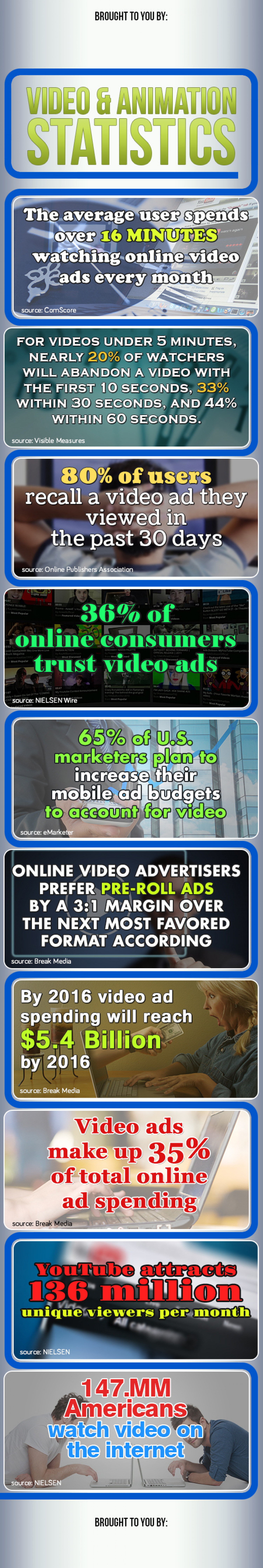 Video & Animation Statistics Infographic