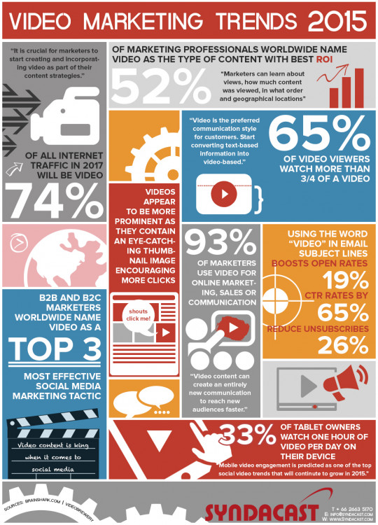 Video Marketing Statistics and Trends 2015