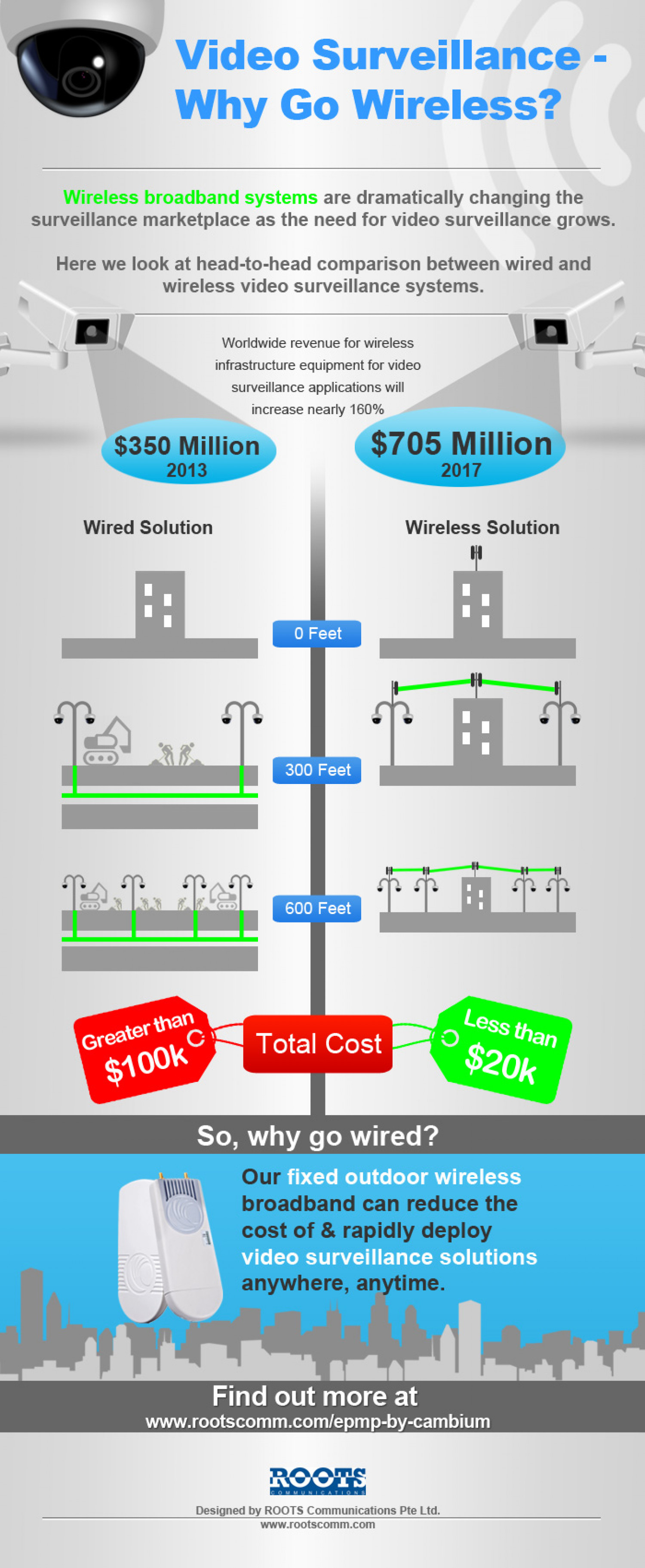 Video Surveillance Why Go Wireless Infographics By Roots