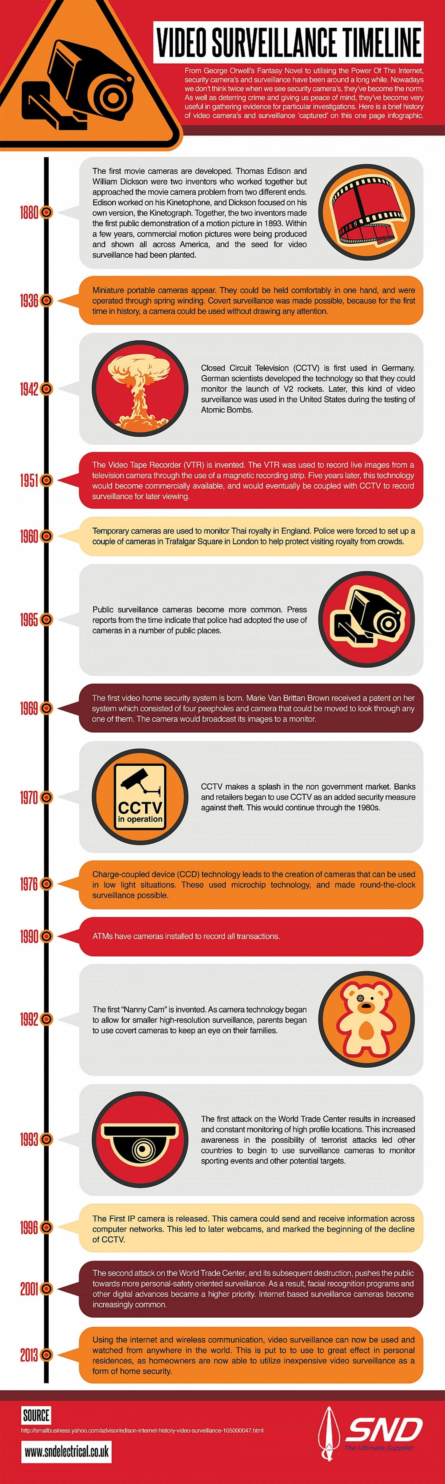 Video Surveillance Timeline Infographic
